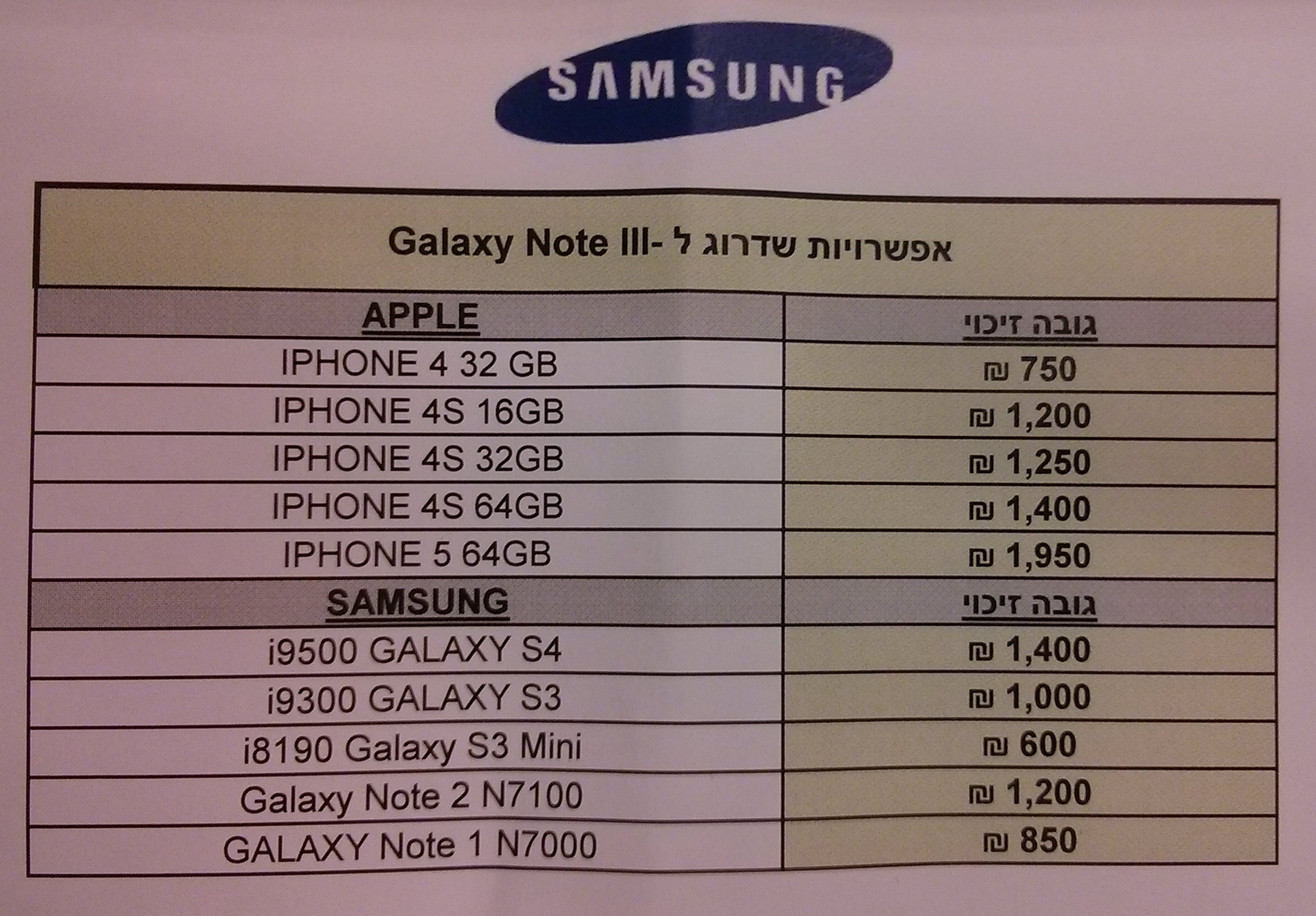Return of the King: The Galaxy Note 3 lands in Israel with