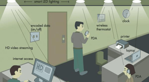 Photo of Wireless communication based on LED bulbs at a rate of 3Gbps
