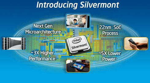 Photo of Silvermont: Intel's doomsday is here