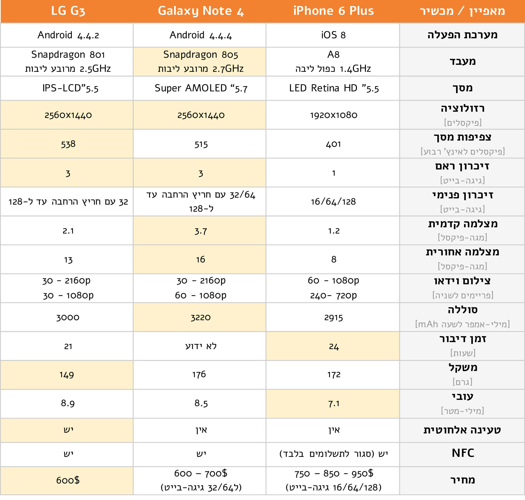 Compare features between iPhone 6 Plus and leading devices