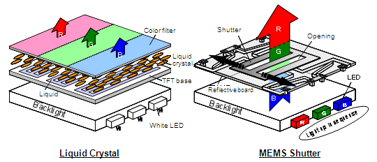 Standard LCD panel (left) compared to the MEMS-IGZO panel - eliminating the need for polarizers allows more light to reach the backlight unit to the viewer's eyes and improves the efficiency of the entire screen