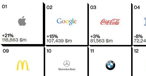 Photo of דירוגים בינלאומיים: אפל וגוגל הם המותגים הנחשבים ביותר בעולם, לנובו ספקית המחשבים המובילה