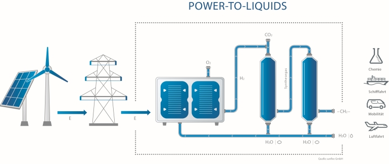 Sunfire-Makes-Fuel-from-Water-and-CO2-in-Air5