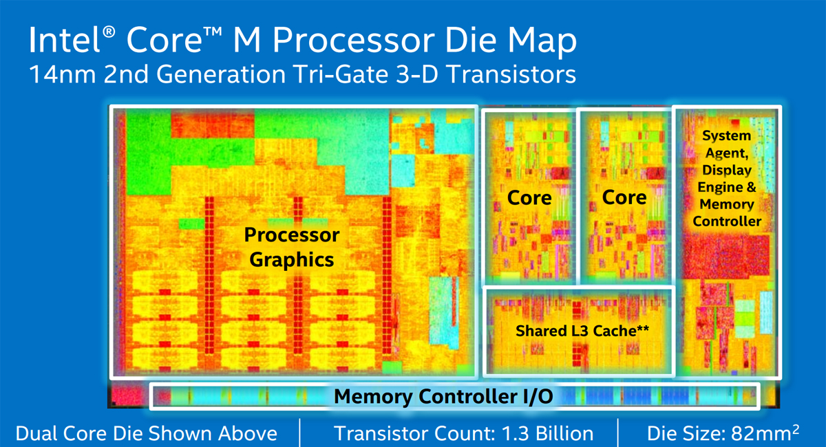 Photo of New Broadwell Core M processors from Intel - to get the first impression?