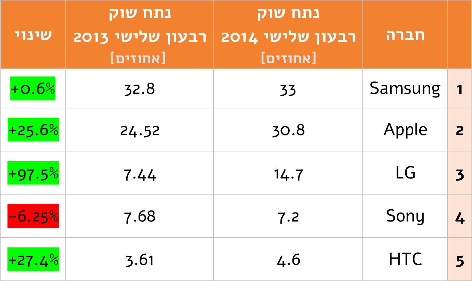 israelismartphoneleadersq314-1