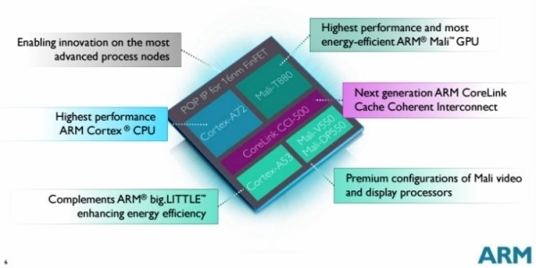 Photo of Introducing ARM's new generation of graphical cores