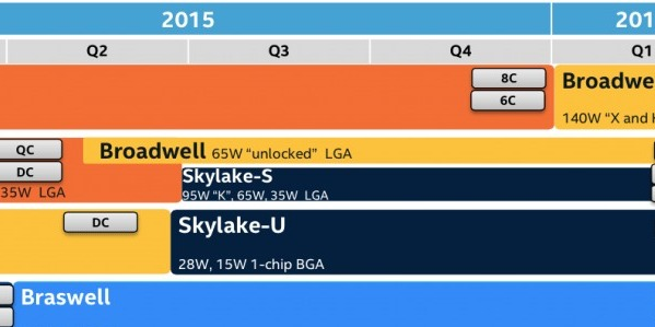 Photo of Intel will release Skylake processors to the high market as early as Q3 of 2015