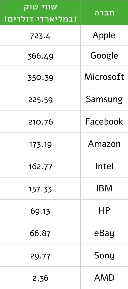 techmarketcap2015q11