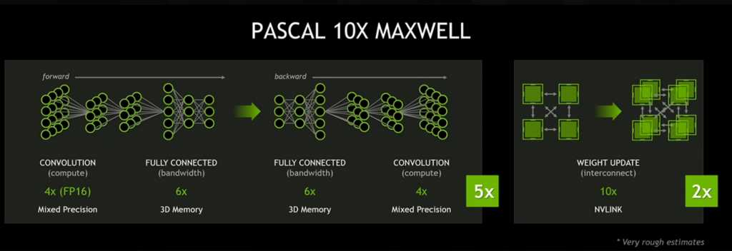 When NVIDIA talked about a jump of up to 10 in the Pascal generation, it was a bit hard for us to take them seriously, but the latest rumor is making us reconsider that determination