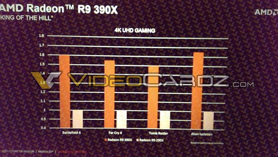 Assuming that everything will work as AMD (and we) estimate - the R9 390X is supposed to eliminate all its competitors at extremely high resolutions,