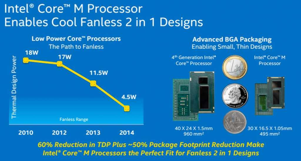 Core M - the technology that eliminates the need for cost-effective, low-cost atomic processors?