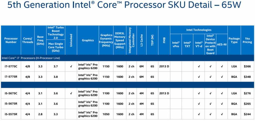 Of the five models launched, the most relevant are the welded R processors designed for All-In-One and microcomputer systems - high performance is required, but sometimes an external video card