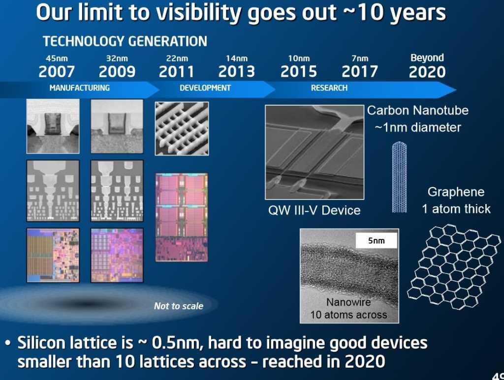 במקור, אינטל כיוונה את ליטוגרפייית ה-10 ננומטר שלה לשנת 2015, אך כרגע נראה כי גם שנת 2016 עשויה להיות בסימן שאלה גדול עבור הטכנולוגיה הזו