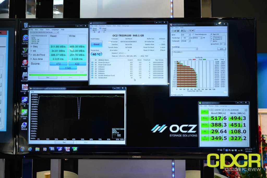 אנחנו כבר יודעים שנתוני ביצועים על הנייר עבור כונני SSD נוטים שלא להיות תואמים למצב בפועל - אך במקרה של ה-Trion 100 היו ל-OCZ גם כמה תוצאות מבחני ביצועים שנראו מעודדות למדי