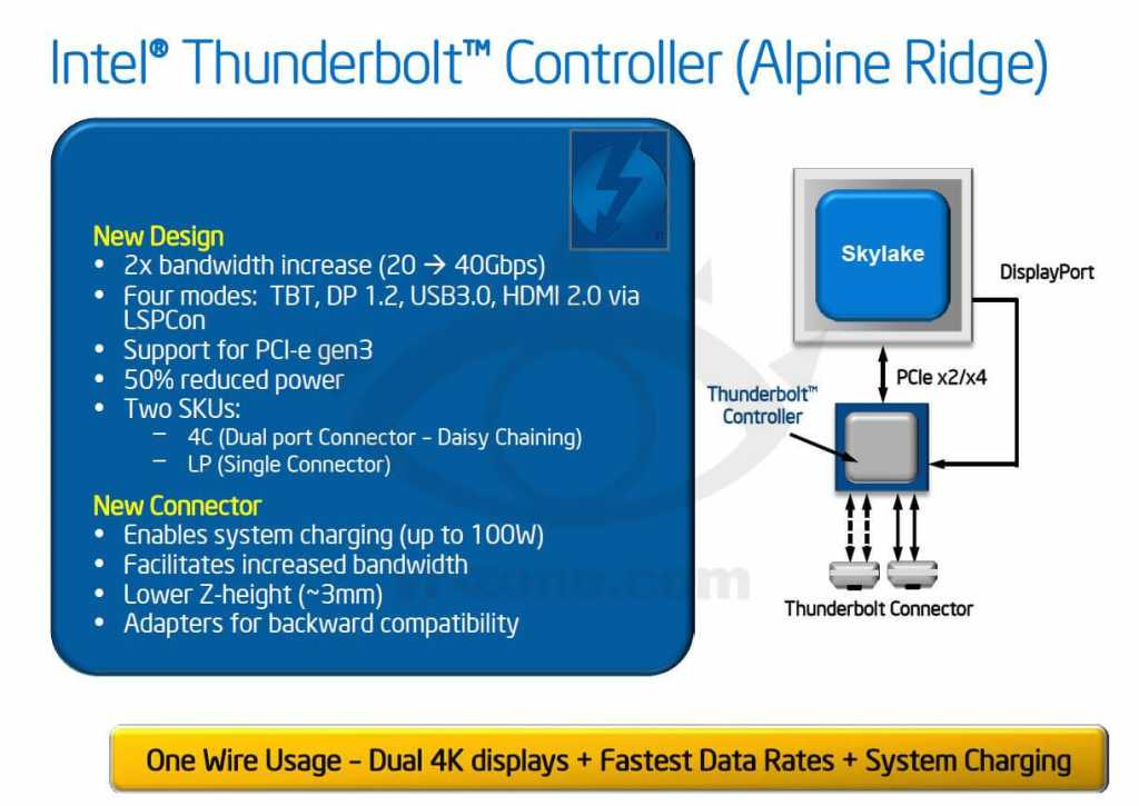 The Thunderbolt controller is not yet built into any of Intel's chipset systems - and it may well cloud its adoption as a universal standard, similar to the simple USB 3 / 3.1