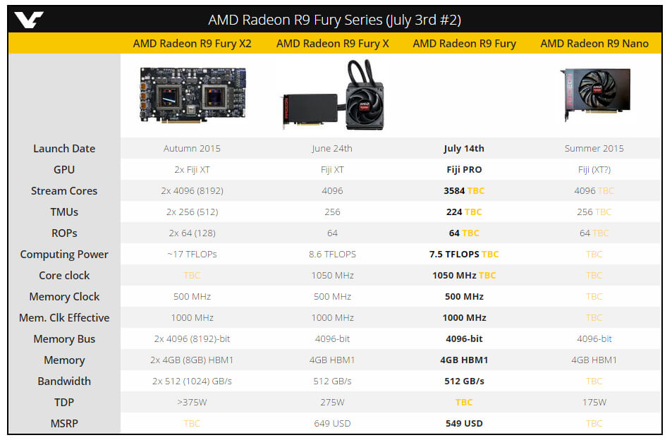 Will this be the missing link in the AMD chain? Source: videocardz.com