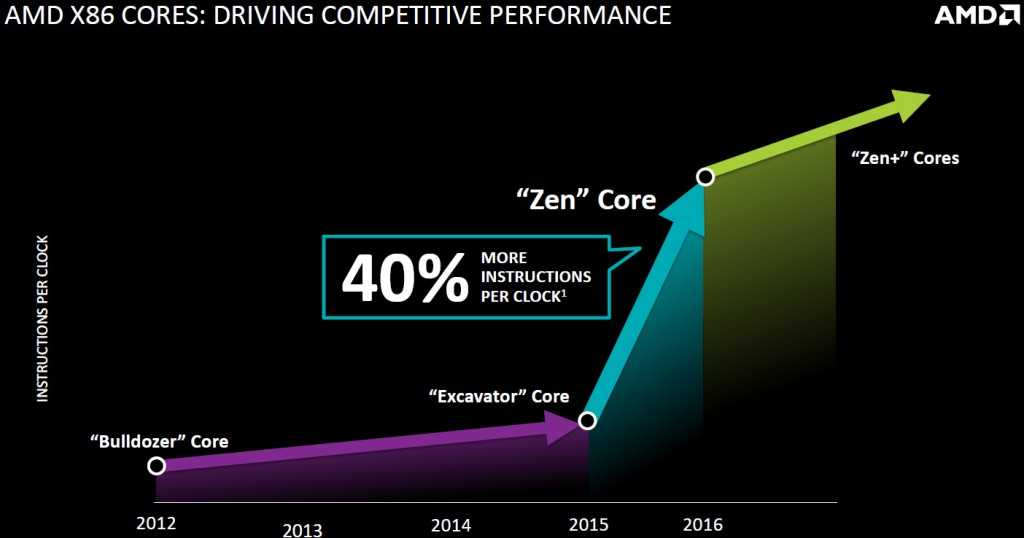 We place a great deal of hope on AMD's new architecture