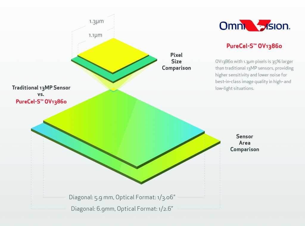 הסבר אודות חיישן ה-OV13860, חיישן ה-13 מגה פיקסל המוביל הקודם של החברה אותו מיועד ה-OV13880 החדש להחליף