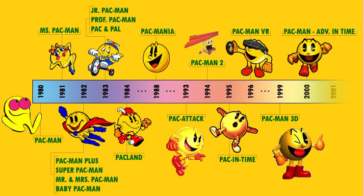 He was and remains only a yellow ball, but the Pac-Man still had a range of lifetimes over twenty-five years of career