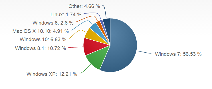 This is how the market share of fixed-line operating systems appeared about a month ago. Today, the share of 10 windows may have already doubled