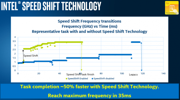 Intel-Speed-Shift-graph