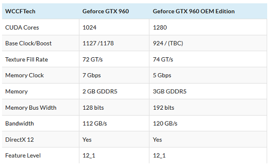Some speculate that the new model will be similar to the OEM model of the standard GeForce GTX 960,