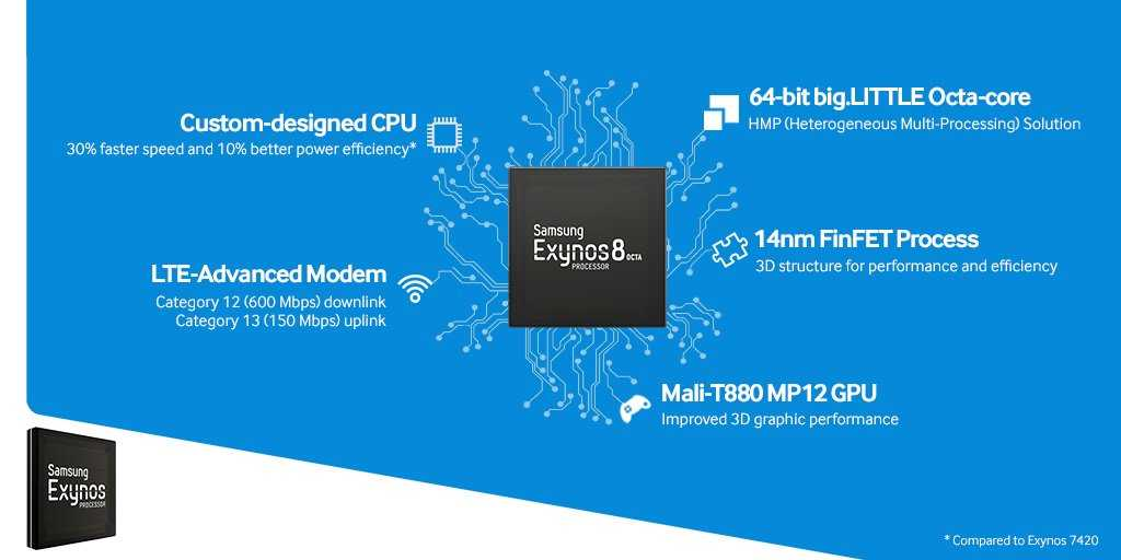 Does Exynos 8890 also look like Exynos 8900 (or 8990?), With even more processing power for a new super-premium device?