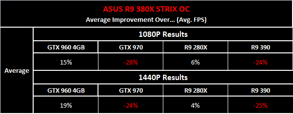 A summary of the performance of the R9 380X, according to a slightly more neutral source that comes from hardwarecanucks