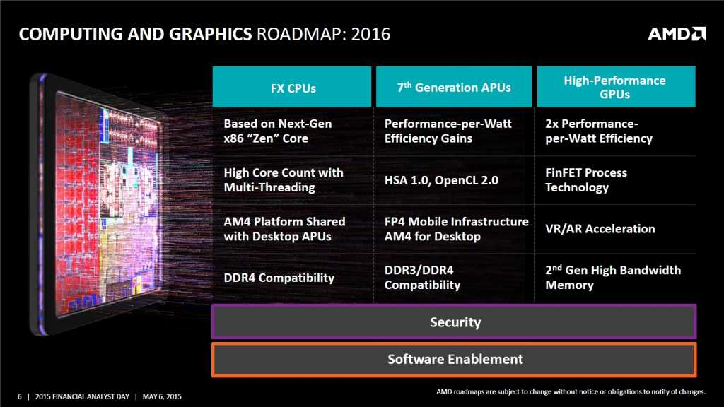 It is not certain that doubling the efficiency of the graphics cores compared with the current situation, as AMD has stated in some of its road maps, is indeed feasible - although this depends mainly on the model against which the actual comparison is made
