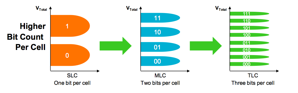 TLC technology - more bits per cell