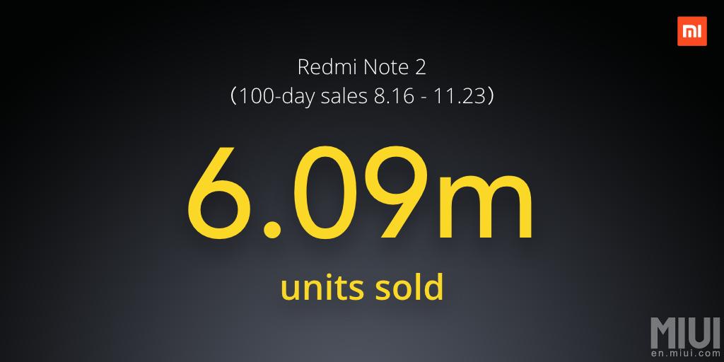 ה-Redmi Note 2 מהווה הצלחה גדולה מאוד עבור Xiaomi, עם מכירות של יותר מ-6 מיליון יחידות בתוך רבעון - ואנחנו יכולים להעריך שה-Redmi Note 3 יהיה מצליח אפילו יותר