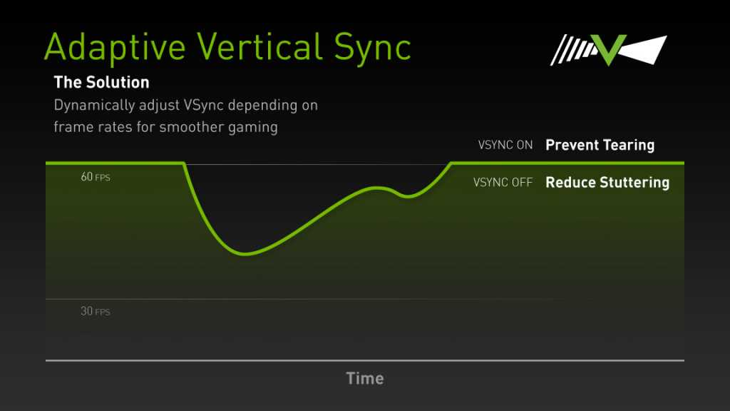 Drop-down FPS with V-sync, and a solution discussed below. Source: <a class =
