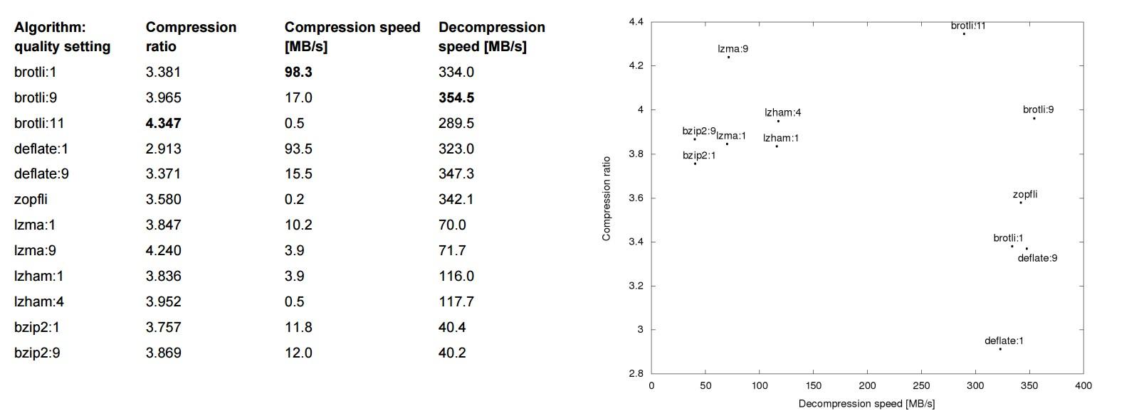 אלגוריתם Brotli בגירסאותיו העדכניות ניצב הרבה מעל המתחרים האלטרנטיביים