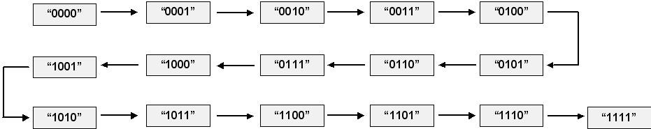 איך זה עובד: הסיסמה הינה 1111. הפורץ מנסה את כל צירופי המספרים האפשריים לפי הסדר עד שיגיע אל היעד
