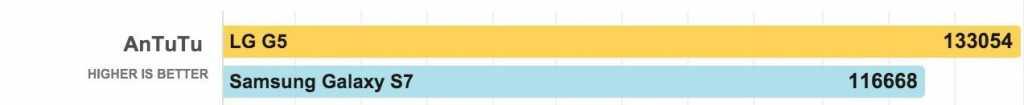 תוצאות Antutu של המתחרים, לשם ההשוואה מקור: phonearena.com