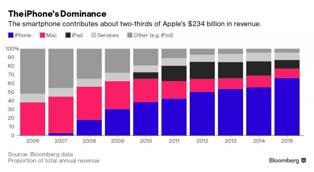 התלות של הצלחתה של אפל במכירות מכשירי האייפון הפכה למוחלטת כמעט - וכעת כשישנה האטה, נראה כי אין אף מוצר אחר בארסנל שלה שמסוגל לכפות על כך מקור: bloomberg.com