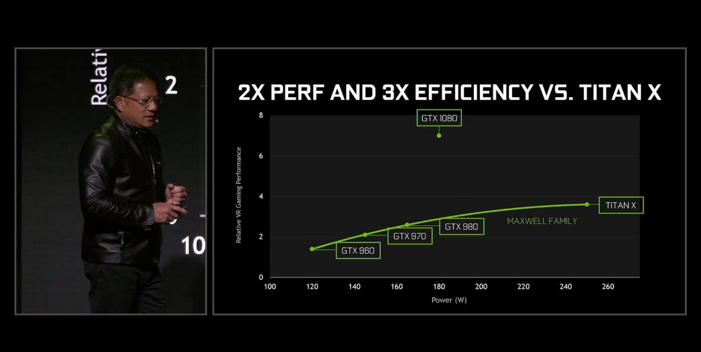 יעילותו של ה-GTX 1080 צפויה להרעיד את עולם הגרפיקה