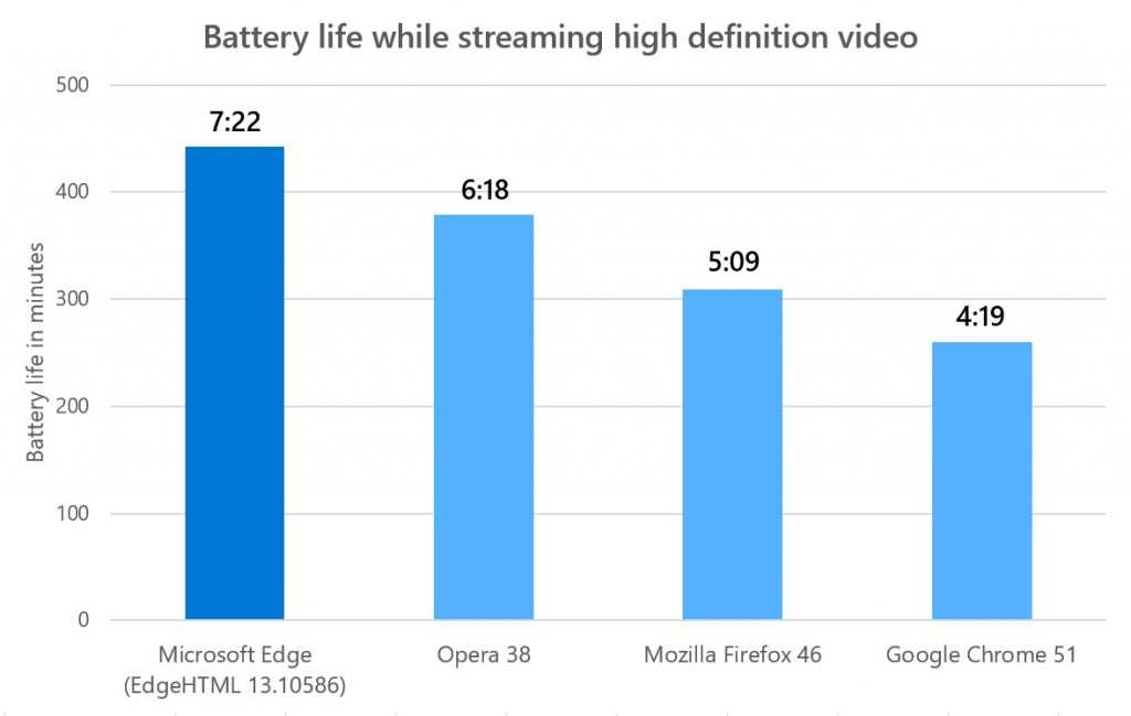 Battery life while watching HD in top browsers