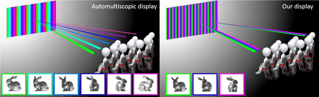 In the left picture we see a three-dimensional technology with no reflections in which the picture is passed on to all viewers, and each viewer sees a different angle. Source: Weizmann Institute of Science