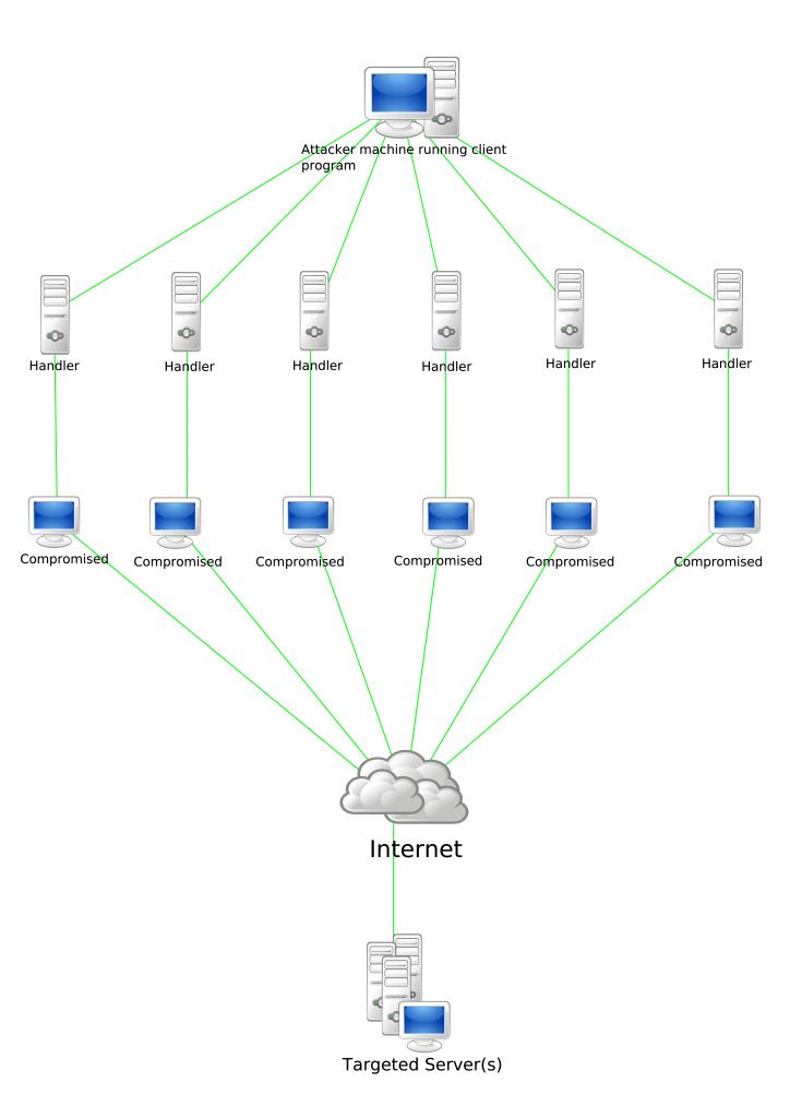 DDoS diagram