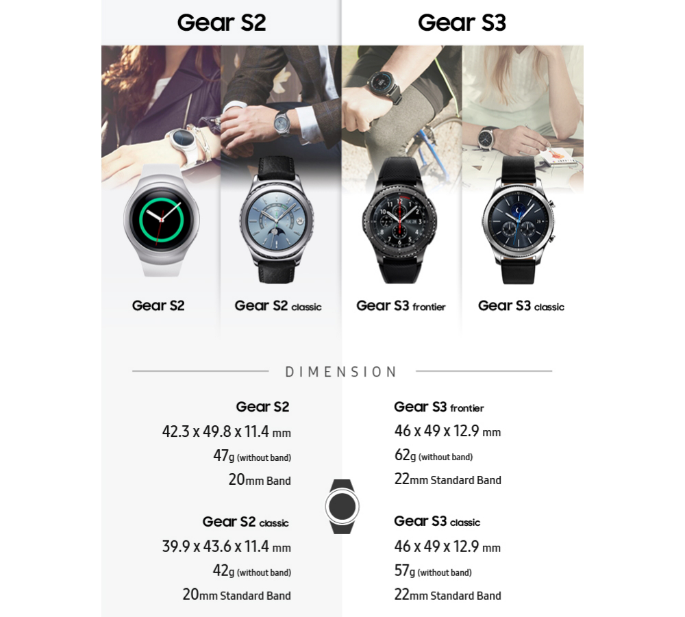 It can be argued that the Gear S3 is a minor improvement over its predecessor - but perhaps that was all it needed?