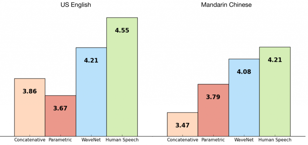 Human Voice Survey of WaveNet System