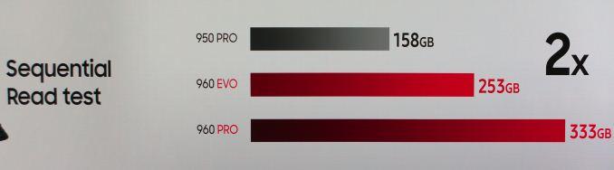 הכוננים החדשים כוללים יכולות תרמיות משופרות, שאמורות לאפשר להם לפעול ברמת ביצועים מירבית לפרקי זמן ארוכים יותר מבעבר - גם במשפחת ה-EVO ובעיקר ב-Pro החדש