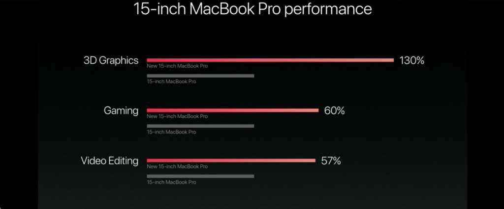 לדגמי ה-15 אינץ' ניתן להוסיף כרטיס מסך ייעודי של AMD ממשפחת חדשה בשם Radeon Pro, שמבוסס על ליבת ה-Polaris 11 וזמין בשלוש תצורות חומרתיות, שהעוצמתית שבהן אמורה להיות דומה או טובה מה-Radeon RX 460 השולחני