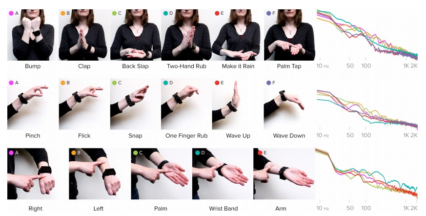 """The """"upgraded"""" smartwatch is able to detect a wide range of gestures made with the hands and fingers, and even a wide range of tools that the user holds and operates"""