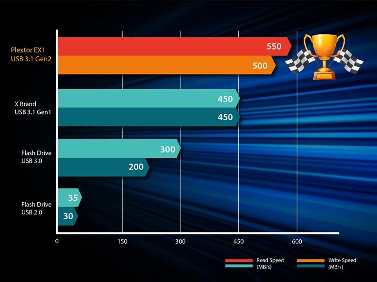 תקן ה-USB 3.1 מעניק לכוננים הזדמנות לזרוח, לעומת כוננים חיצוניים ותיקים יותר שמתבססים על תקן ה-USB 3.0