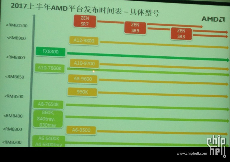 Do AMD plan to align itself with the price levels that Intel has been accustomed to in recent years?