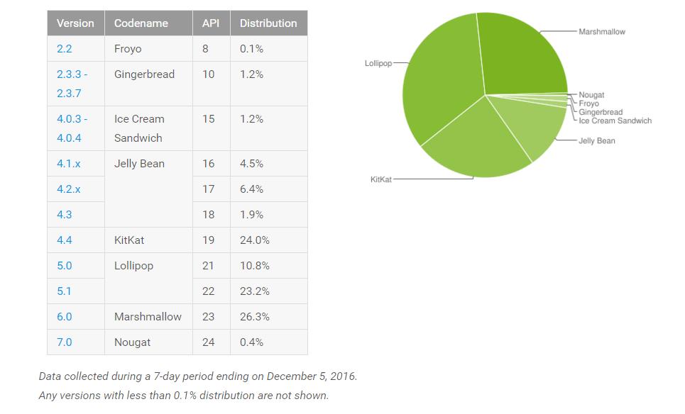 נתחי השוק עבור הגירסאות השונות של מערכת האנדרואיד, נכון לחודש נובמבר 2016
