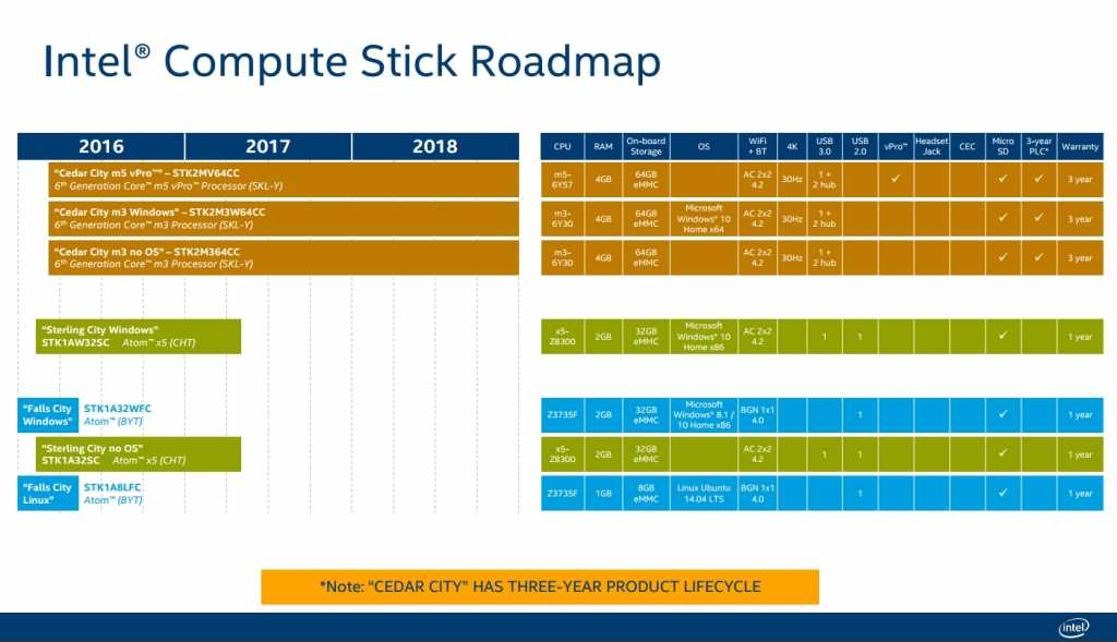 That's how the road map looked until recently, so maybe there's a chance that we'll see more new models added during the year?