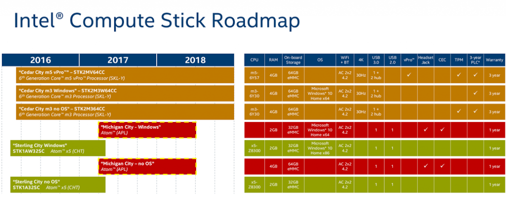 Intel's new roadmap, which found its way to the Web